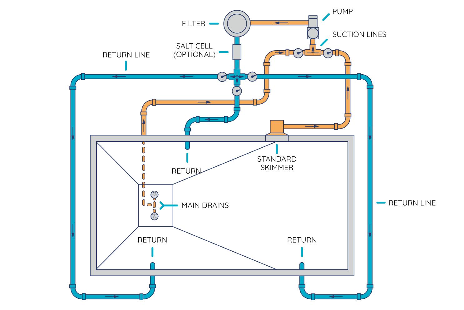 diagram pemipaan kolam renang skimmer
