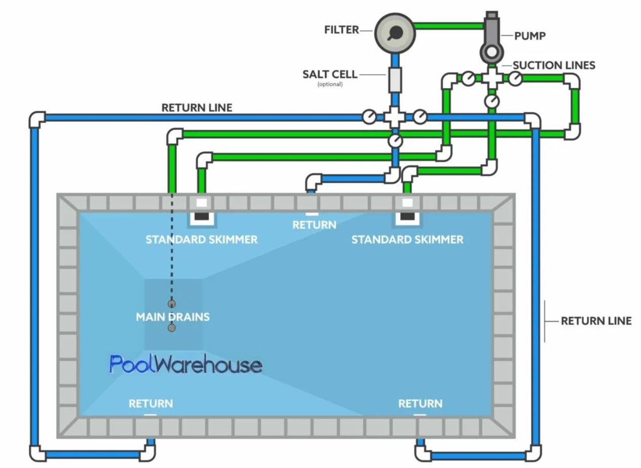 sistem instalasi kolam renang skimmer